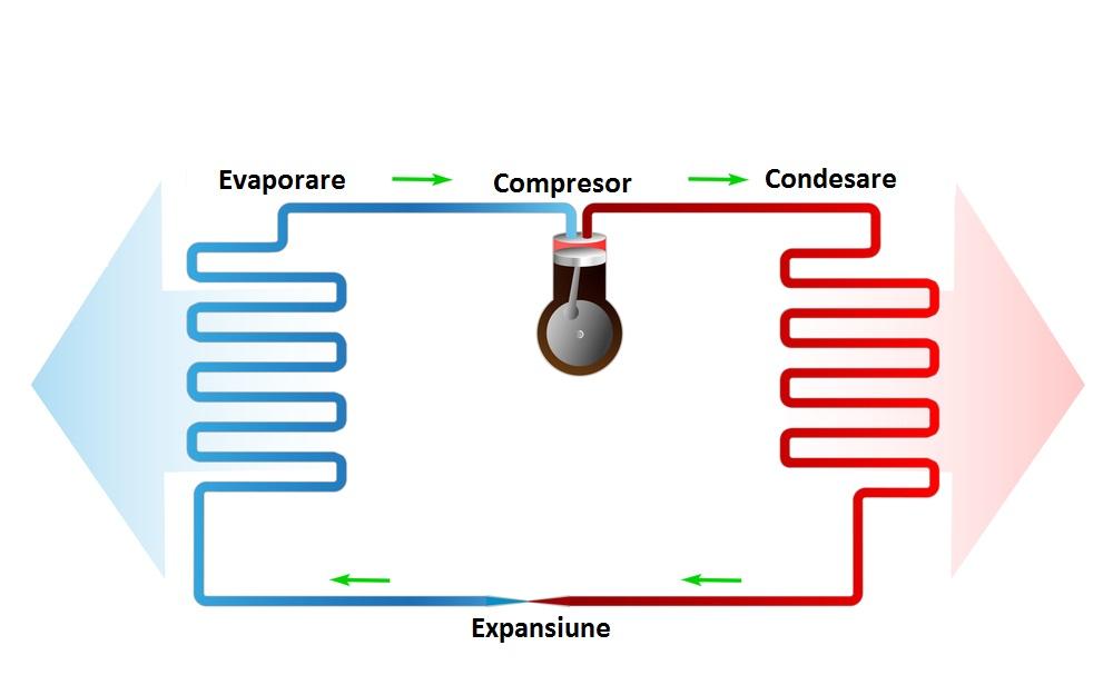 Ce este pompa de caldura