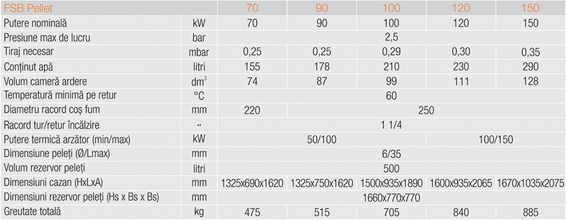 Tabel date tehnice FSB Pellet