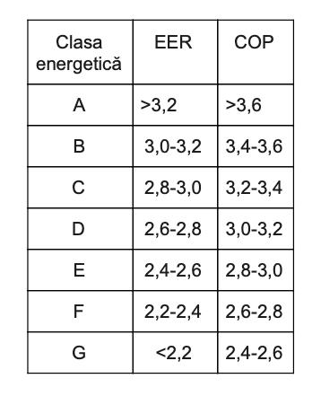 Tabel eficienta energetica