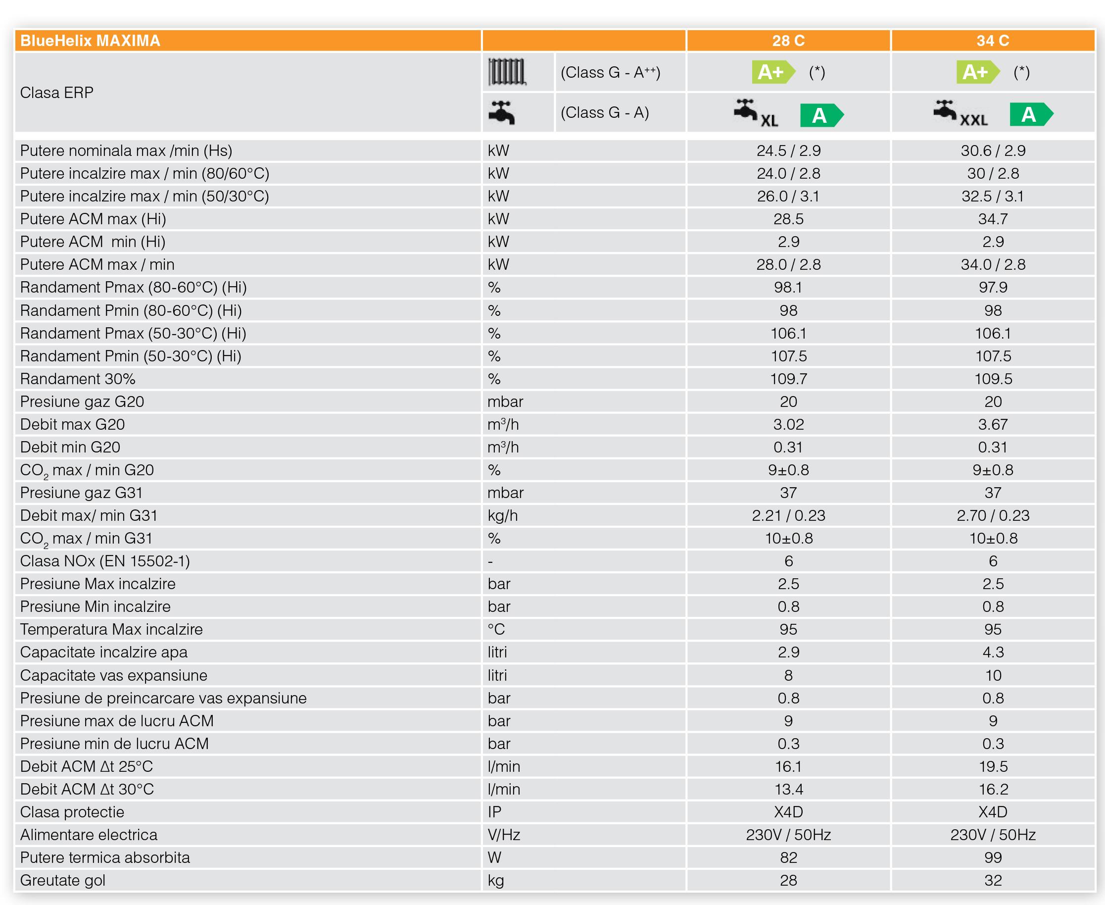 Bluehelix Maxima tabel date tehnice