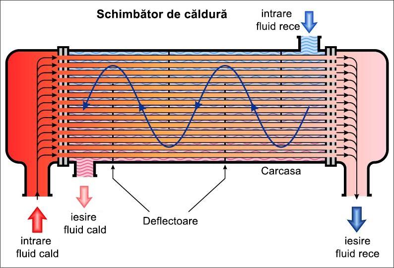 schema de functionare schimbator de caldura